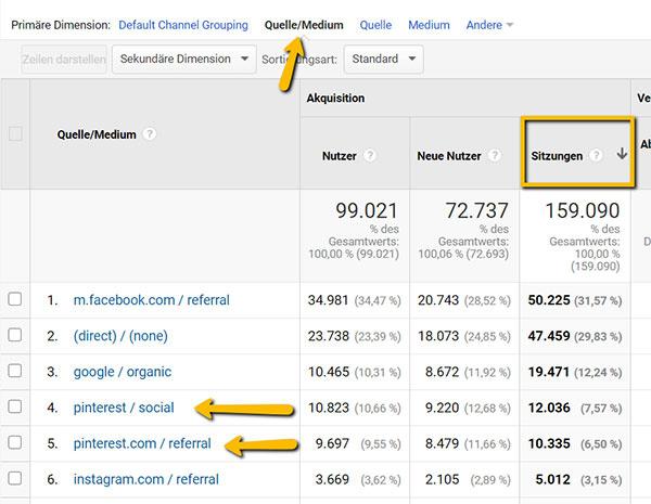 Screenshot von Google Analytics, Vergleich von Pinterest mit anderen Traffic-Quellen