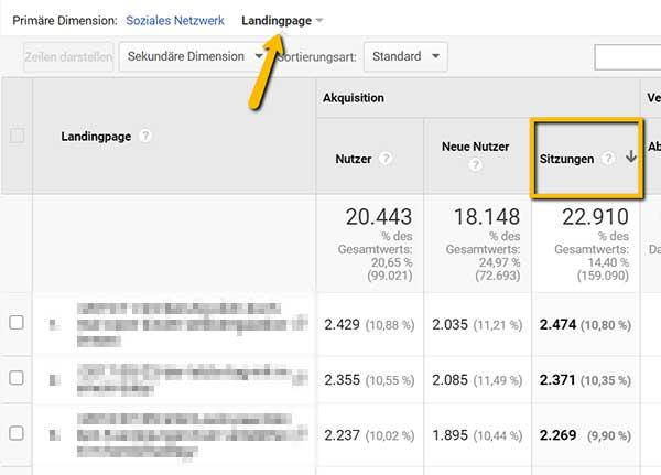 Screenshot Google Analytics, zeigt beliebteste Blogartikel der Pinterest-Nutzer