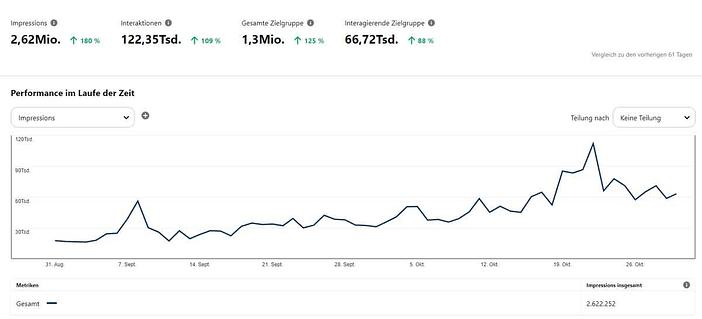 Screenshot Pinterest Analytics Impressionen