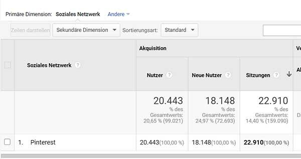 Screenshot des gesamten Pinterest-Traffic (Sitzungen) in Google Analytics