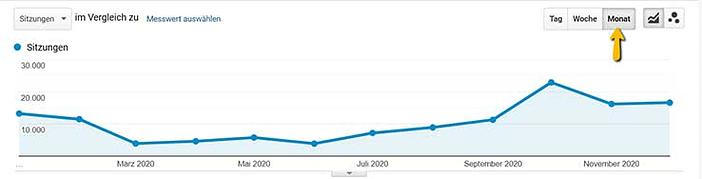 Screenshot Google Analytics, Auswertung des gesamten Traffics mit Pinterest