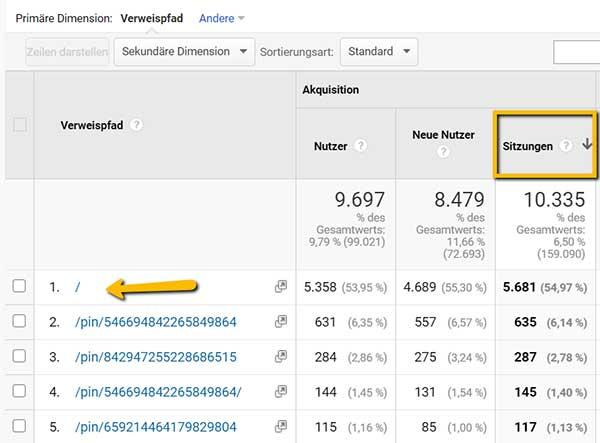 Screenshots Google Analytics, zeigt URLs der beliebtesten Pins